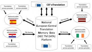 National European central translation memory data platform (NEC TM)
